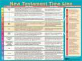 New Testament Timeline - Wall Chart  - Lam